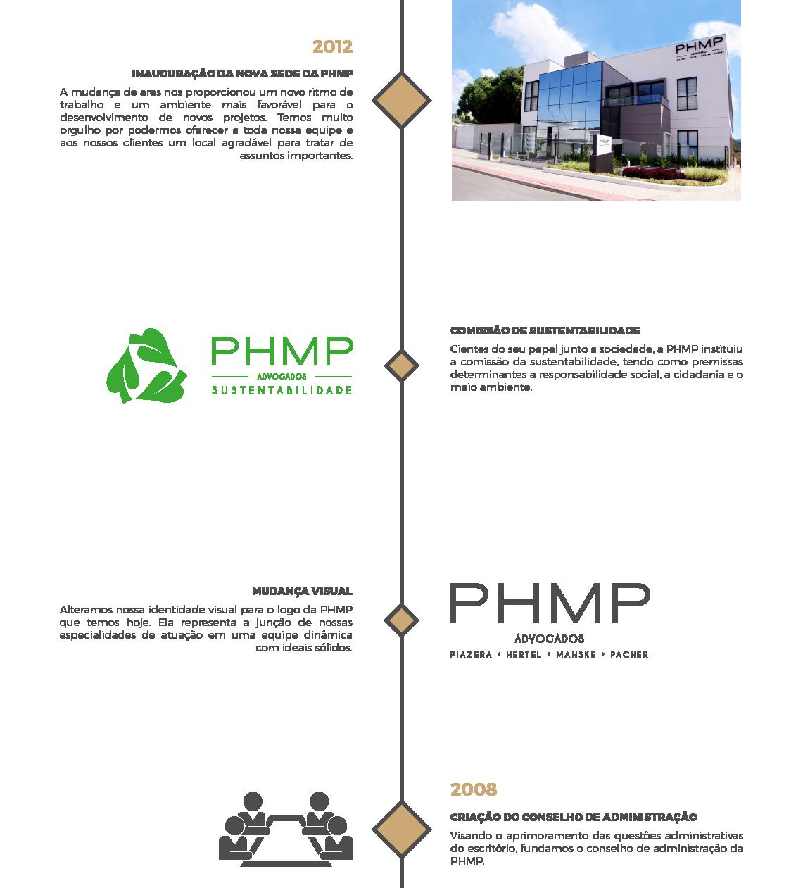 phmp-site-linha-do-tempo-03